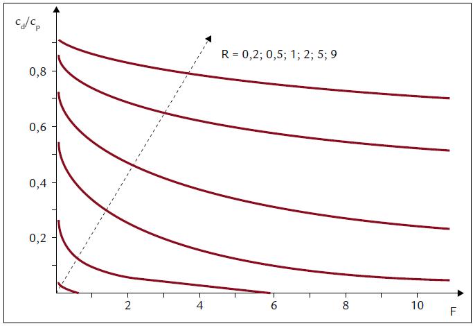 Teoretický graf závislosti poměru c<sub>d</sub>/c<sub>p</sub> pro etanol na normalizovaném krevním průtoku kosterním svalem (F) a normalizované rychlosti perfuze mikrodialyzační sondy (R). Vesměs bezrozměrné veličiny. Upraveno podle [23].