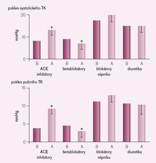 Vliv základních antihypertenziv na periferní a centrální krevní tlak [6]. Je znázorněn pokles systolického TK (horní graf) a pulzního TK (dolní graf). A – krevní tlak odhadnutý v aortě. B – krevní tlak měřený na brachiální tepně.
