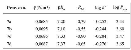 Základné fyzikálno-chemické parametre študovaných látok 7a–7d