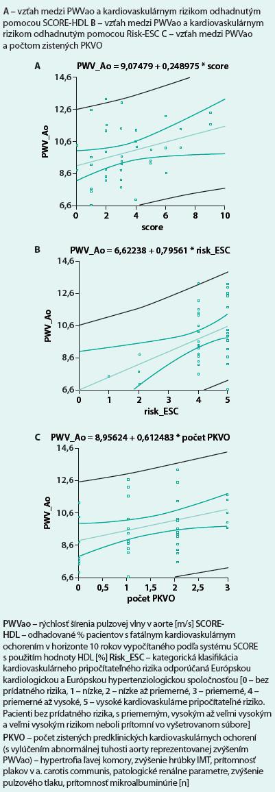 Grafické vyjadrenie vzťahu rýchlosti šírenia pulzovej vlny v aorte (PWVao) k vybraným parametrom (jednoduchá regresia)