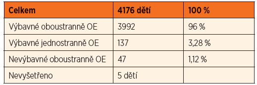 Sreening sluchových vad v roce 2014 - 1. vyšetření.