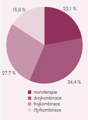 Použití kombinační léčby v léčbě hypertenze v ČR. Upraveno podle [23].
