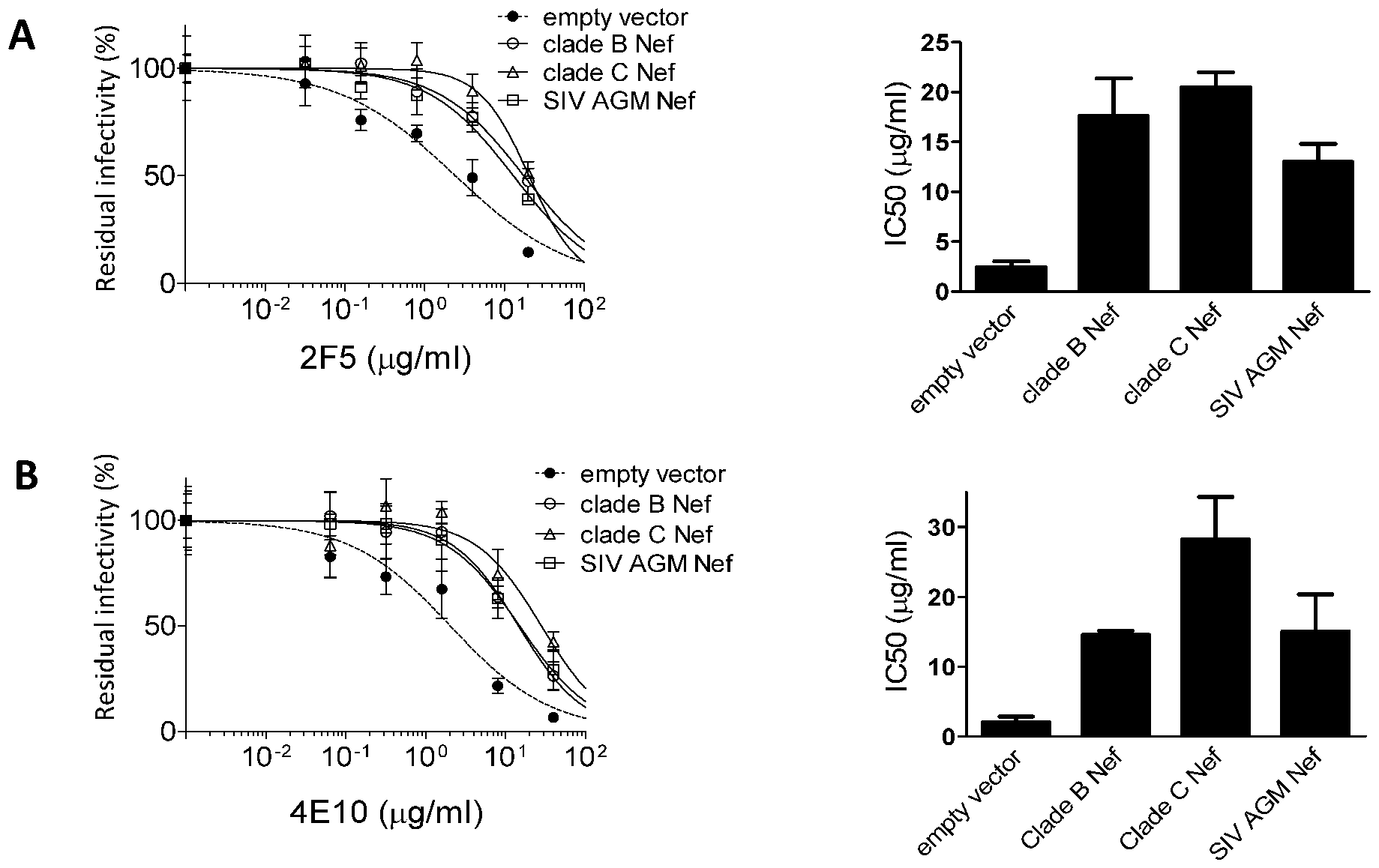 The effect of Nef on neutralization is conserved among different Nef alleles.