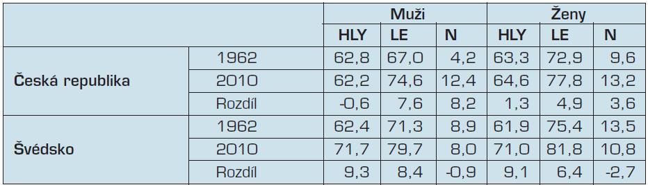 Délka života ve zdraví a naděje dožití u mužů a žen v České republice a ve Švédsku v letech 1962 a 2010 (pramen 2, 3, 4)