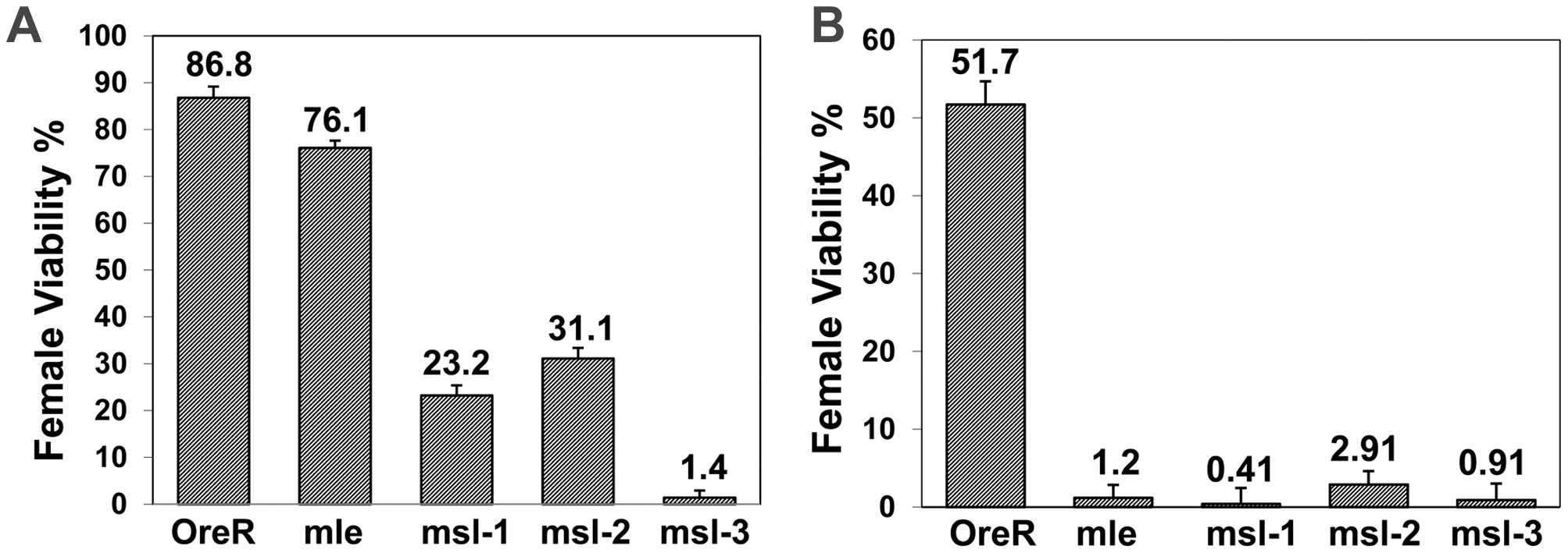 Removal of maternal <i>msls</i> reduces female viability when female determining gene dose is compromised.