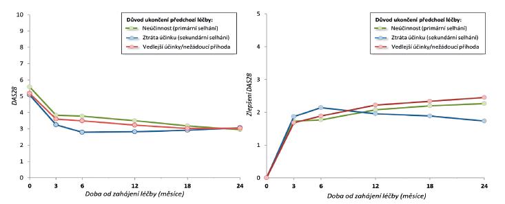 Obr. 3a Vývoj průměrného DAS 28 skóre a průměrné zlepšení DAS 28 od zahájení léčby podle důvodu ukončení předchozí léčby.