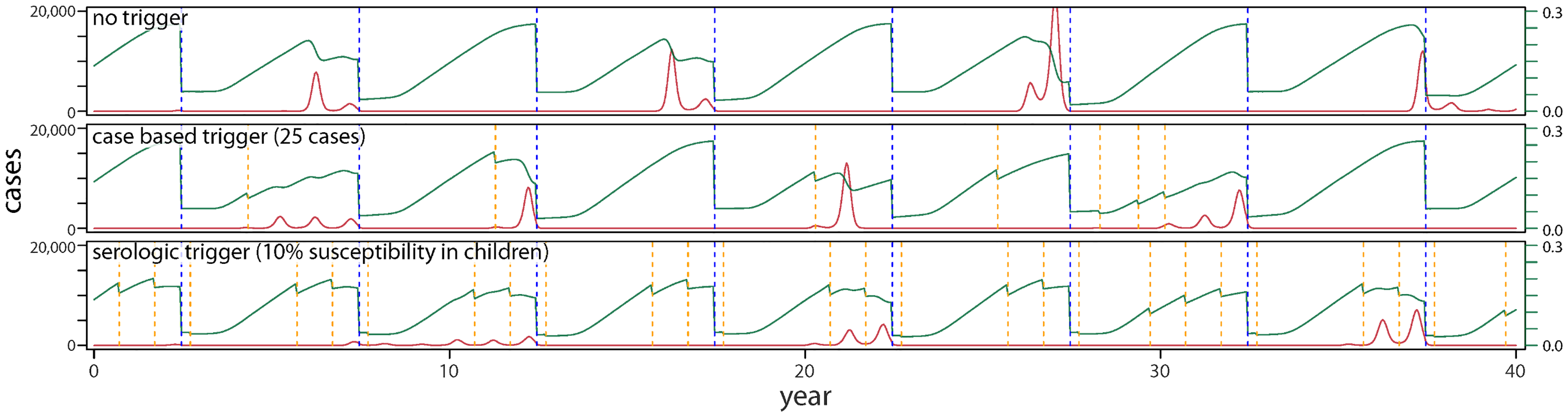 Typical time-series of incidence for three vaccination scenarios in a Yemen-like population: (i) a baseline scenario of routine vaccination combined with SIAs every 5 y; (ii) this baseline combined with campaigns that are triggered by a threshold number of cases; and (iii) this baseline combined with campaigns triggered by a threshold degree of serology in a target population age range.