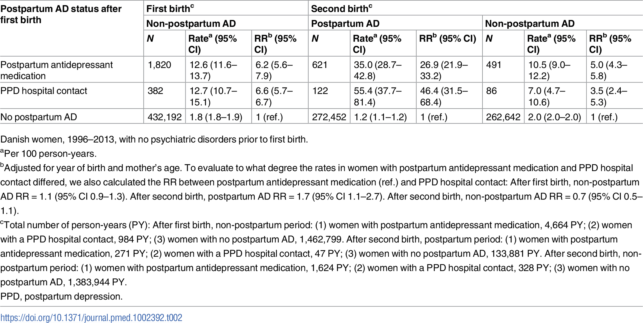 Rates and rate ratios (RRs) of non-postpartum and postpartum affective disorder (AD) after first and second birth depending on postpartum AD status after first birth.