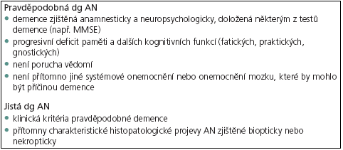 Klinická diagnóza pro pravděpodobnou a jistou AN. 
