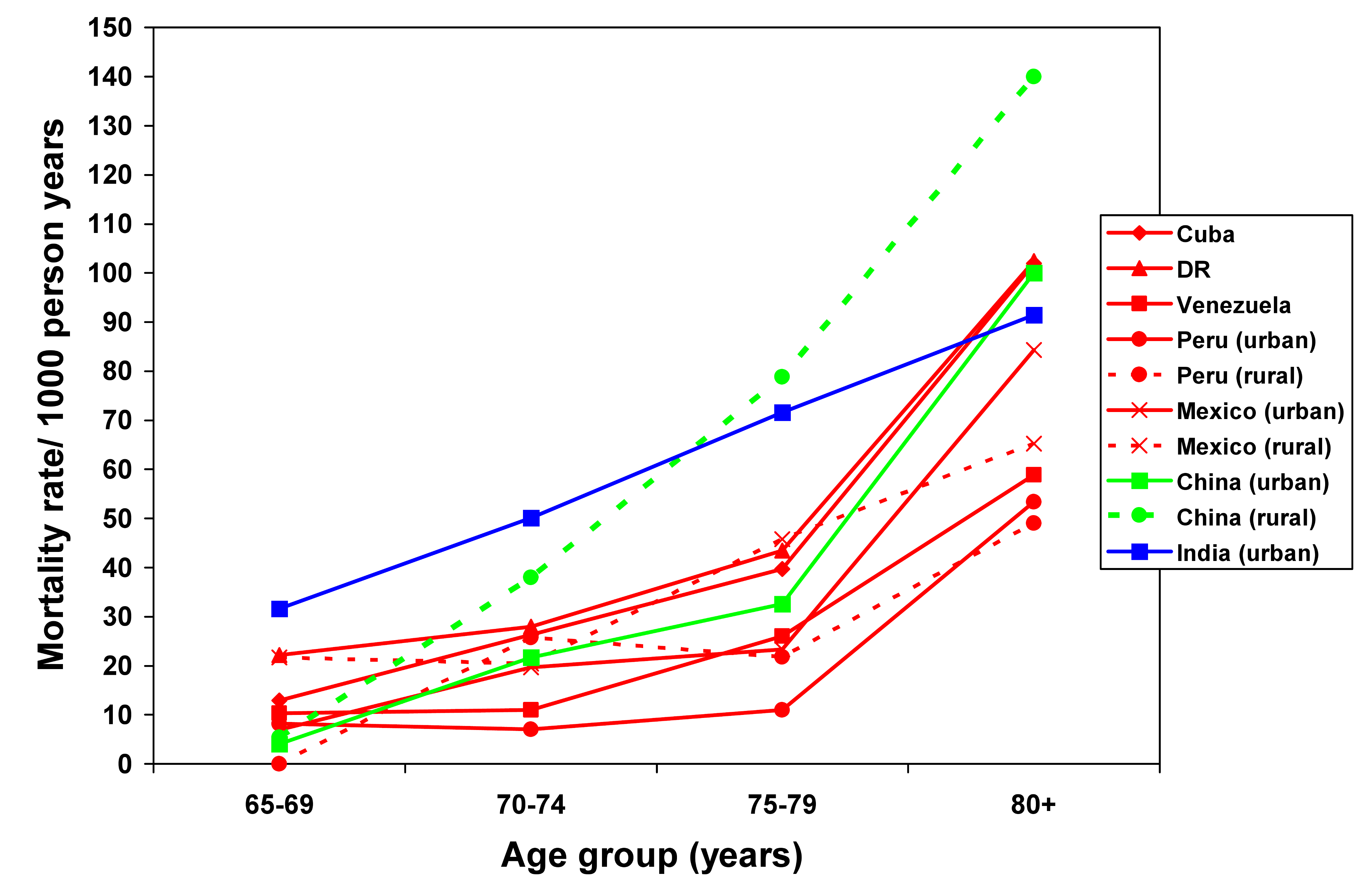 Mortality rate (per 1,000 person-years) by age group for each site among women.