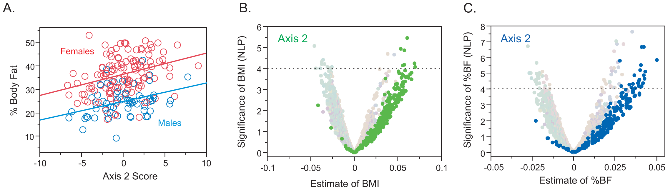 Relationship between BMI or Percent Body Fat (%BF) and Gene Expression in the CHDWB study.