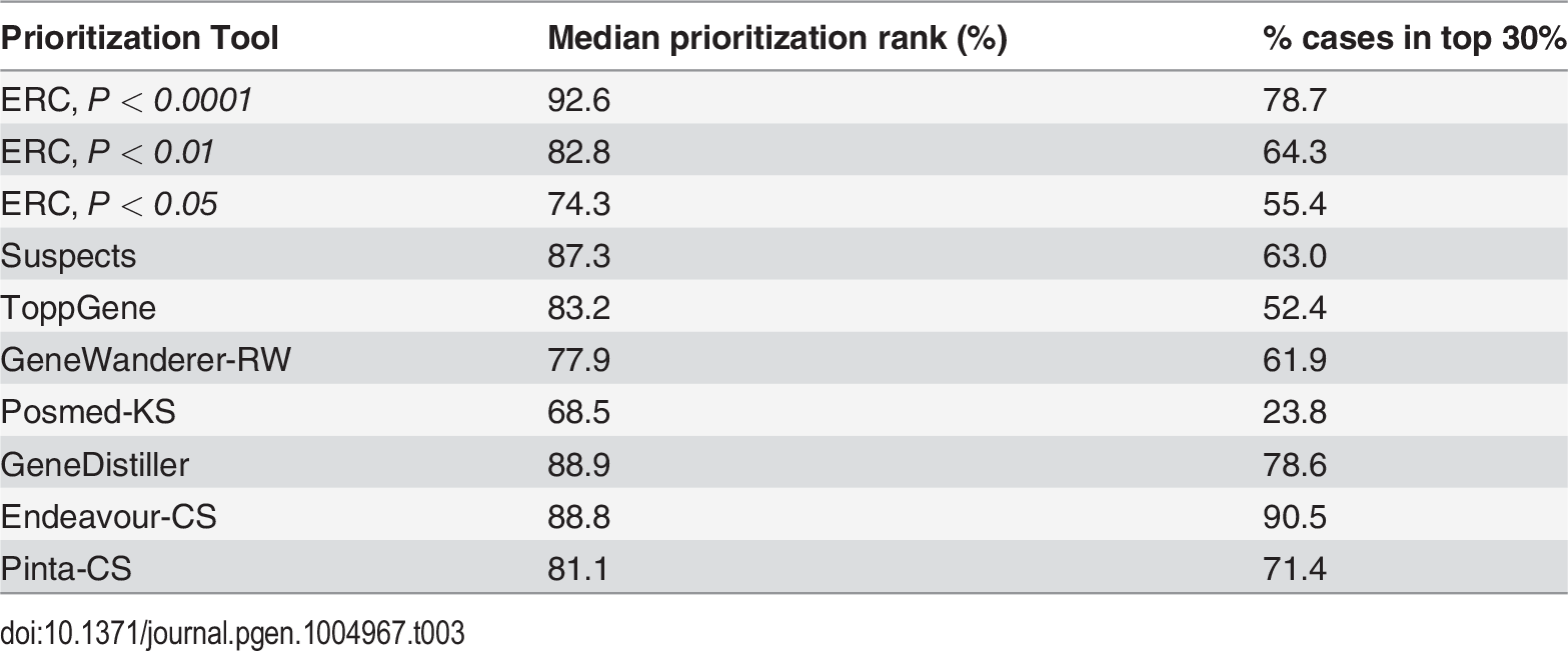 ERC gene prioritization compared to other methods.