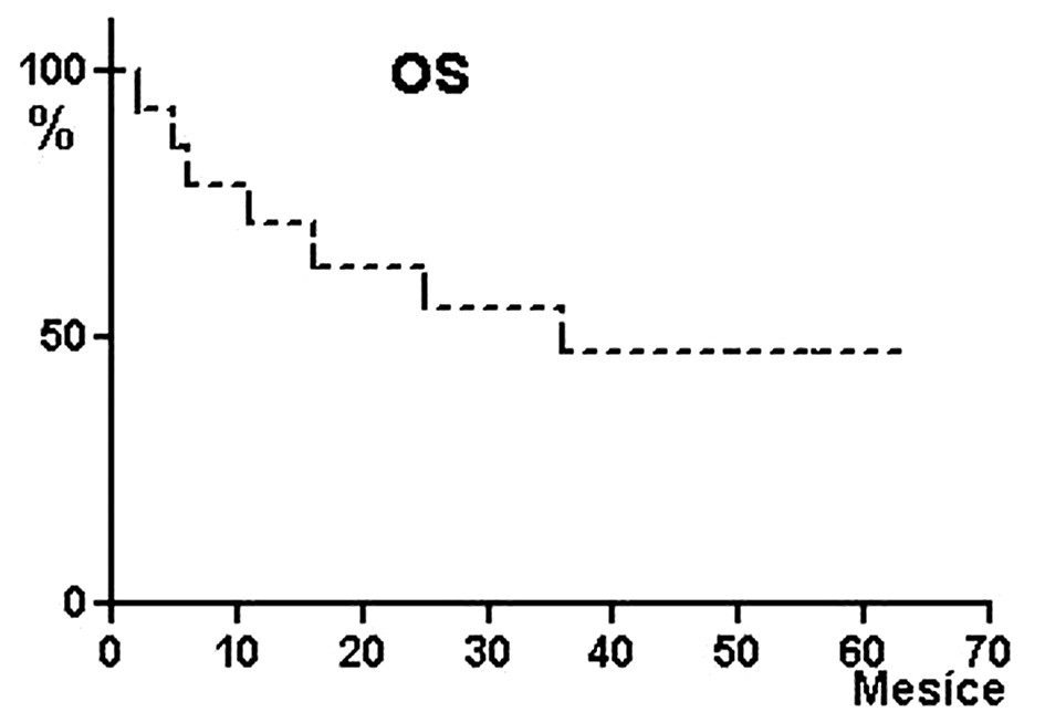 Pravděpodobnost celkového přežívání (OS) pacientů po alogenní transplantaci krvetvorných buněk s přípravným režimem FLU/MEL. Pravděpodobnost OS pět let 47 %, medián OS 36 měsíců.
