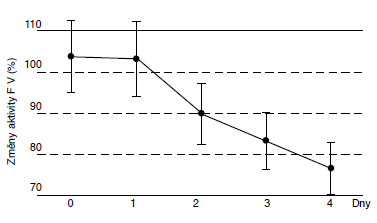 Změny aktivity F V (%) v rozmražené plazmě.
