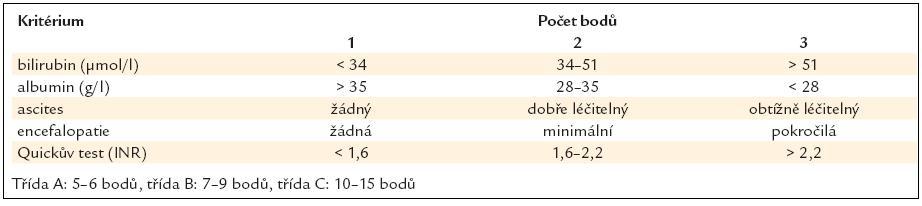 Childova Pughova klasifi kace (pole Doporučeného postupu České hepatologické společnosti pro ambulantní péči o nemocné s jaterní cirhózou).