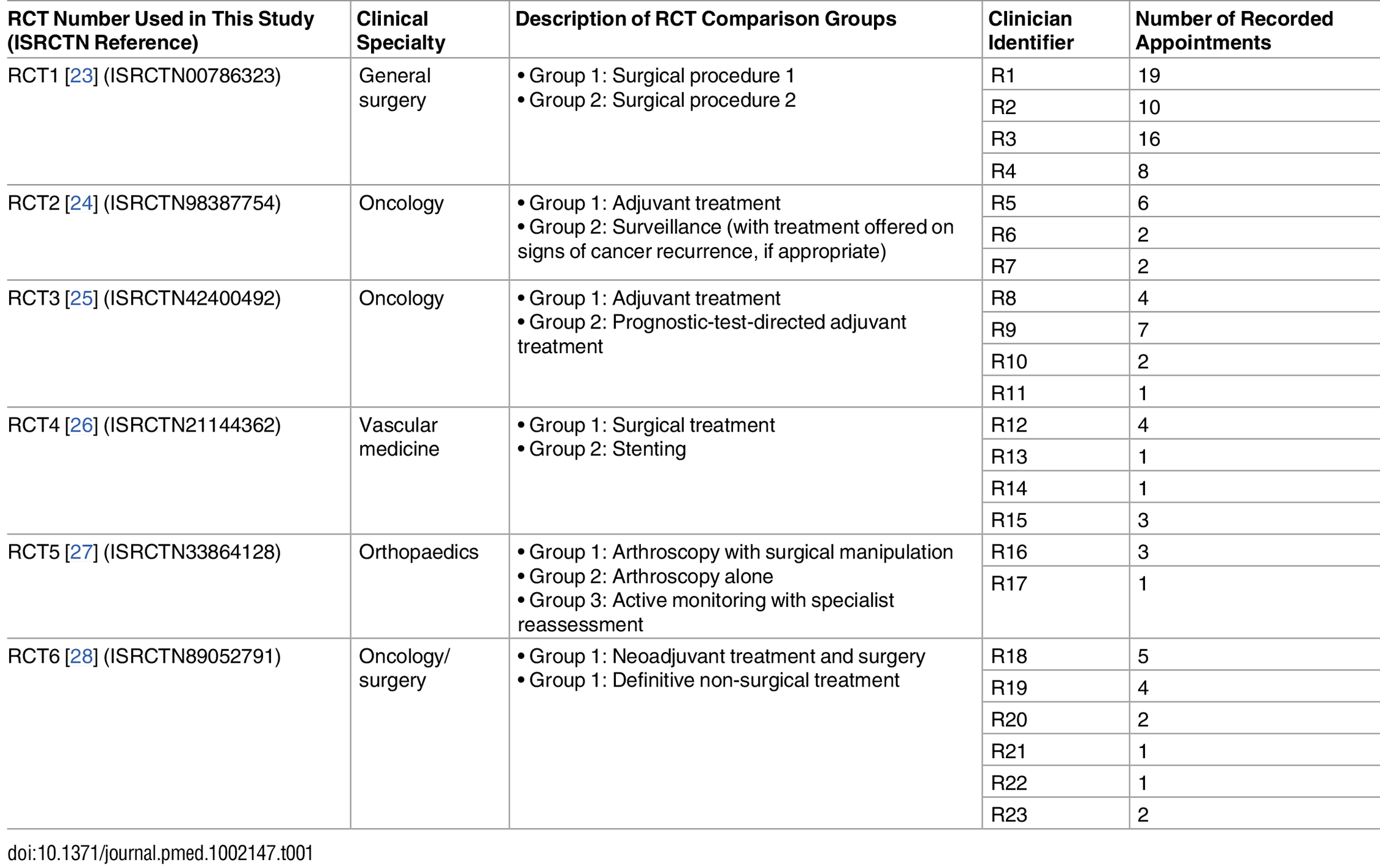 RCT details and associated number of appointments recorded (shown by participating clinician).