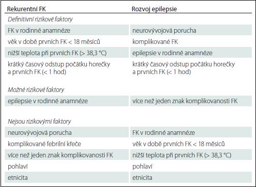 Rizikové faktory pro rozvoj rekurence FK a epilepsie po FK [26].