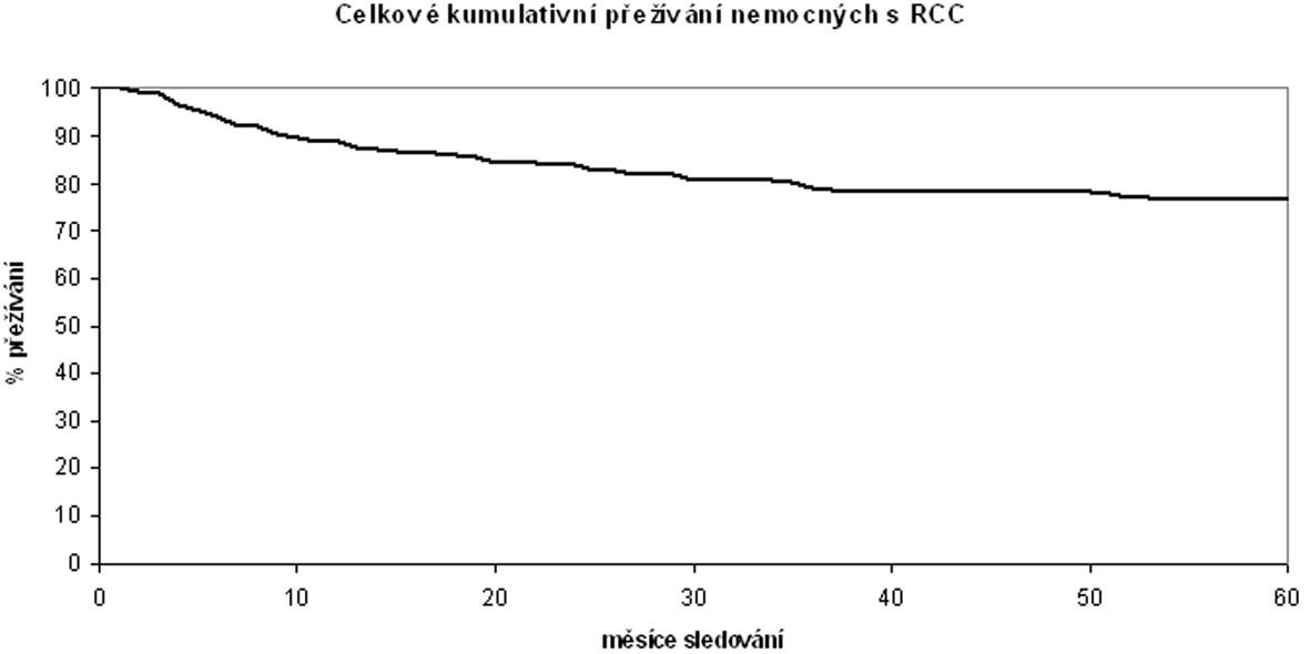 Tumor-specifické přežívání nemocných po operaci pro světlobuněčný karcinom ledviny Tumor-specific surviving of patients with Clear Cell Renal Carcinoma after surgery