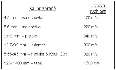 Příklady zbraní dle úsťových rychlostí