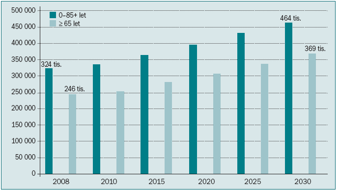 Očekávané počty nových onemocnění nádory prostaty ve 27 zemích EU.