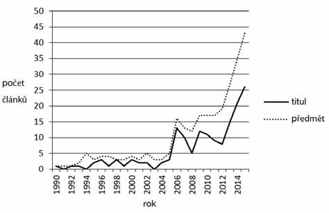 Vývoj počtu publikovaných článků s klíčovými slovy conscientious objection a pharmacist (výhrada svědomí, farmaceut/lékárník) za léta 1990–2015 evidovaných ve všech databázích WOS