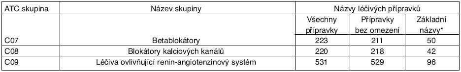 Počty názvů kardiovaskulárních léčiv v jednotlivých lékových skupinách v ČR uvedených v číselníku hromadně vyráběných léčiv platném od 1. 7. 2005