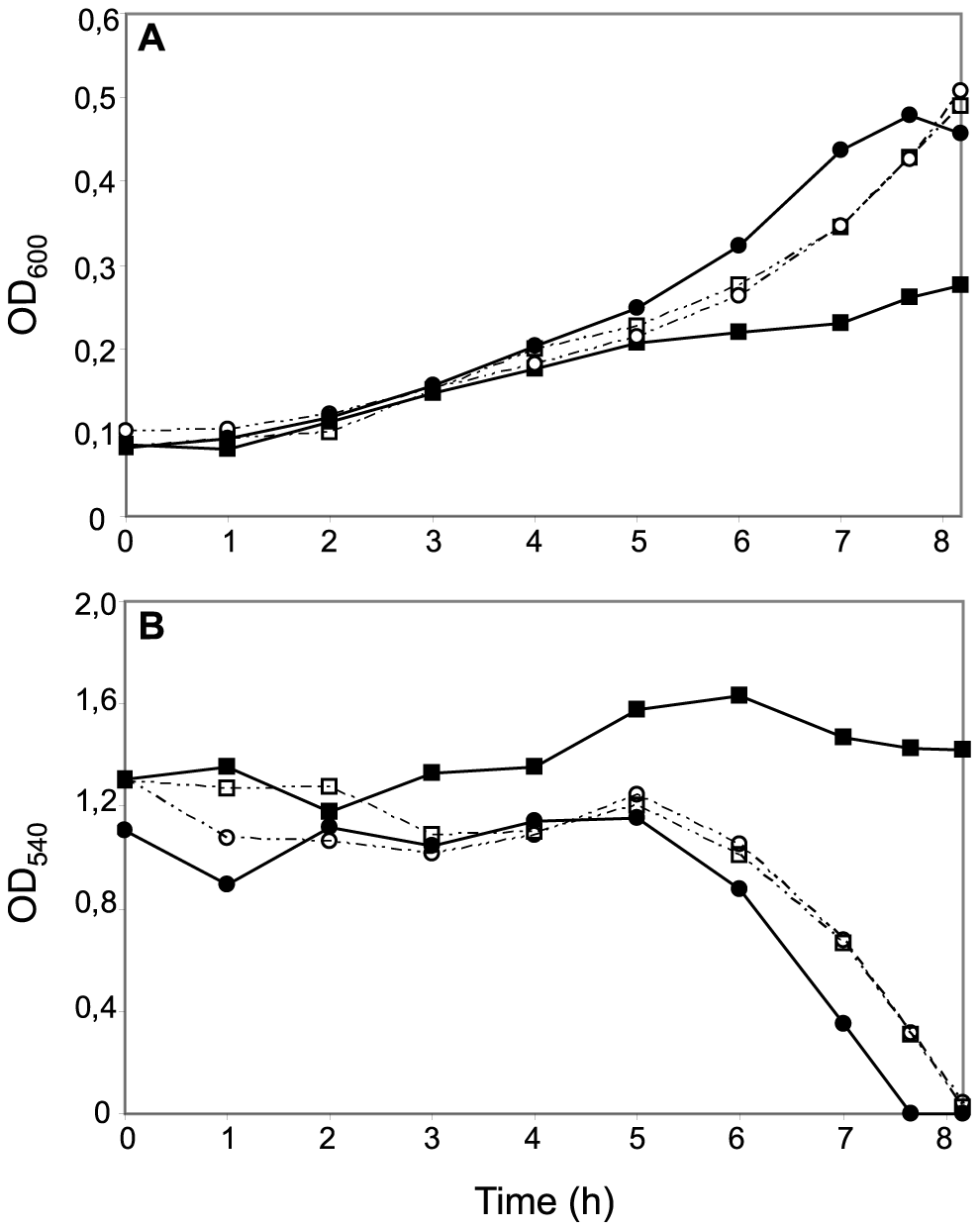 Effects of CcoP domain alterations on microaerobic growth and nitrite reduction in <i>N. meningitidis</i>.