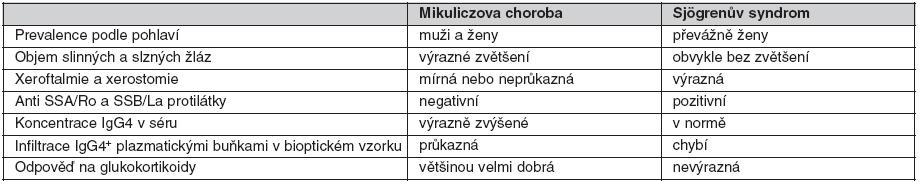 Hlavní rozdíly mezi Mikuliczovou chorobou a Sjögrenovým syndromem