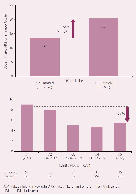 TG a HDL-c a riziko při terapii statinem [11].