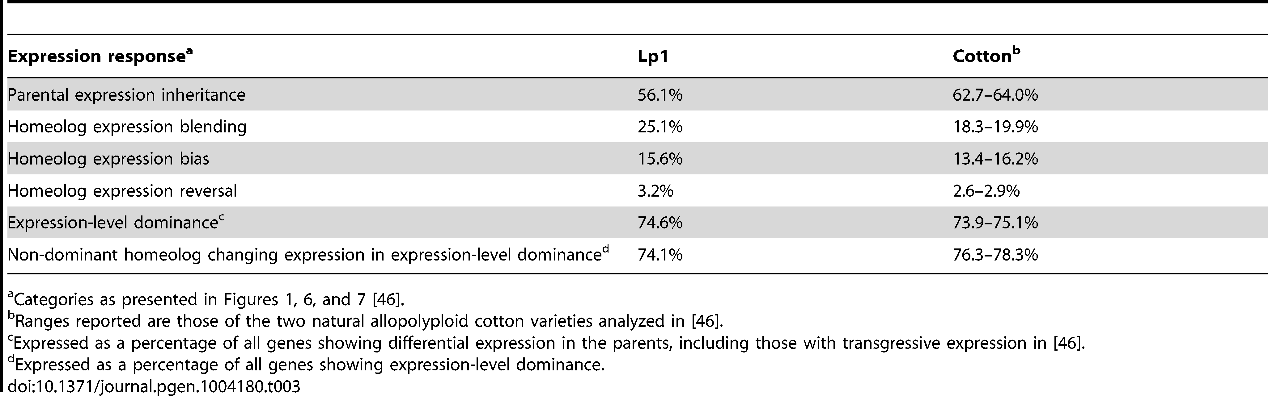 Similarities in the transcriptional response to allopolyploidy in Lp1 and natural cotton allopolyploids.