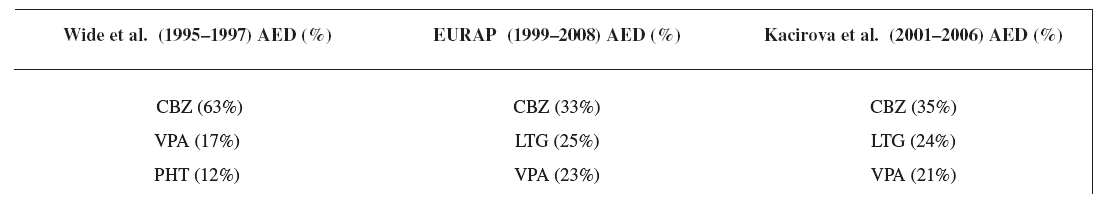 Comparison of the most often used AEDs in three studies