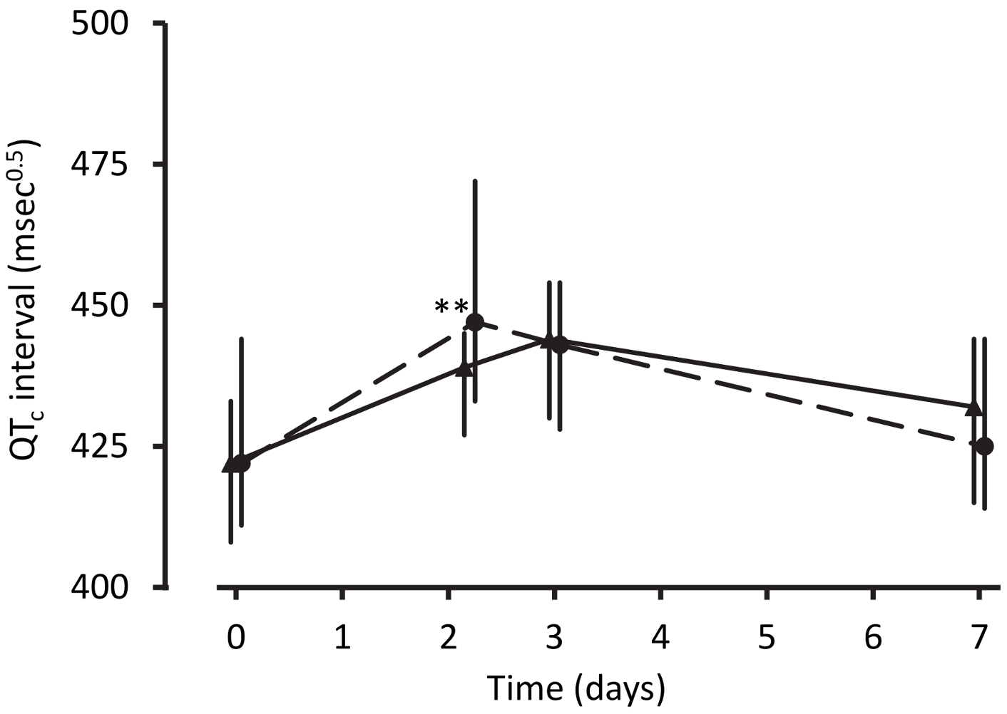 Electrocardiographic QT<sub>c</sub> intervals after treatment for uncomplicated malaria.
