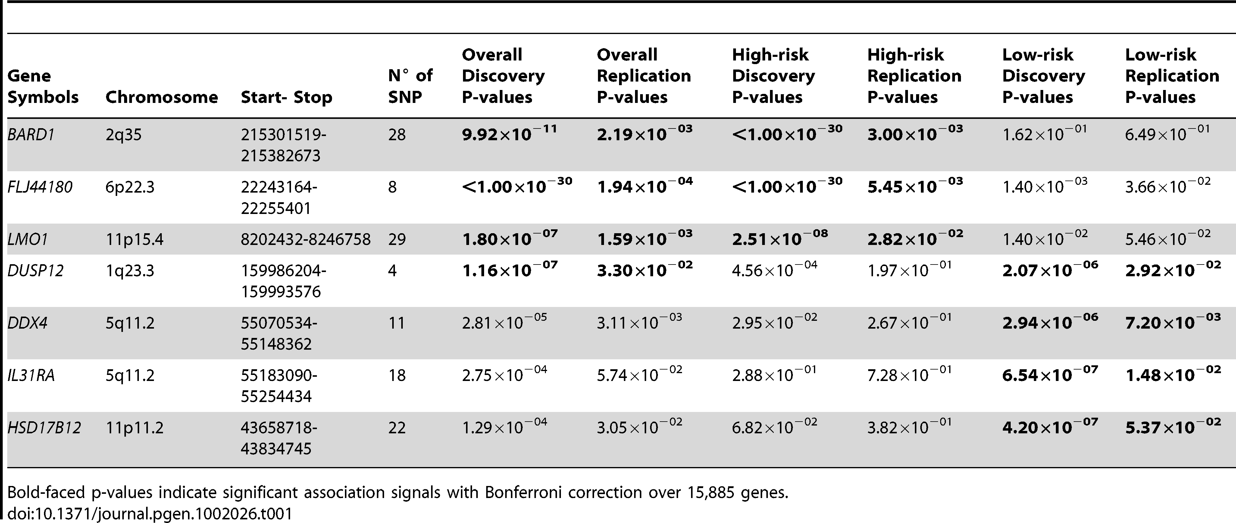 Summary of gene-centric analysis results for different phenotypic neuroblastomas.