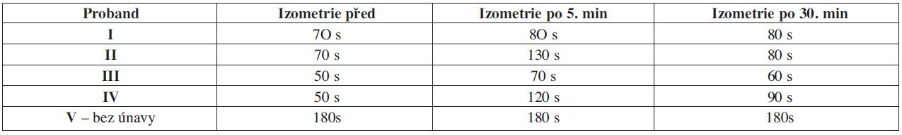 Vyjadřuje časový interval nástupu svalové únavy v průběhu izometrické kontrakce. Časové hodnoty jsou vyjádřeny v sekundách. U probandů č. 1-4 lze registrovat oddálení nástupu svalové únavy po aplikaci CChT. U probanda č. 2 a č. 4 došlo k oddálení nástupu únavy až o dvojnásobek naměřené původní hodnoty, a proto jsou zvýrazněny modře.U probanda č. 5 nebyla v průběhu měřených 180 sekund registrována svalová únava.