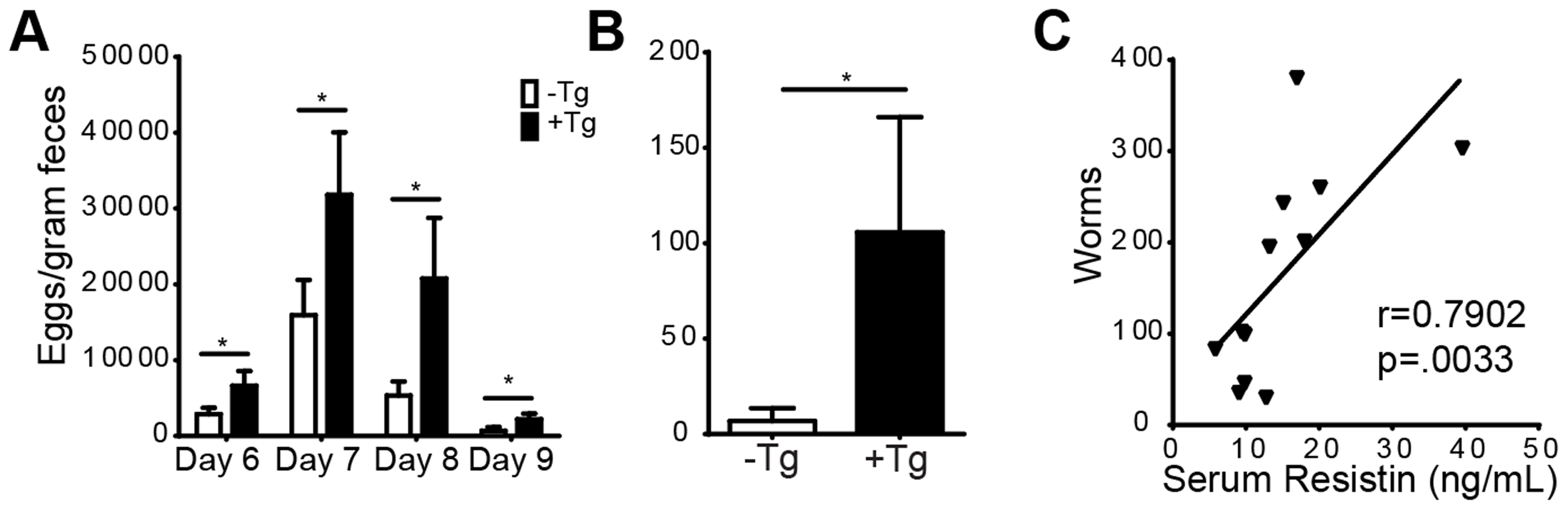 h<i>Retn</i>Tg<sup>+</sup> mice are more susceptible to <i>Nb</i> infection.