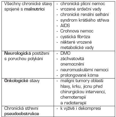 Indikace perkutánní endoskopické gastrostomie (PEG).