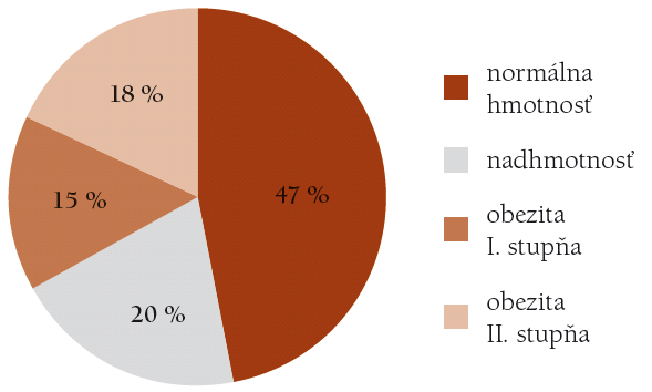Telesná hmotnosť v % u diabetikov.