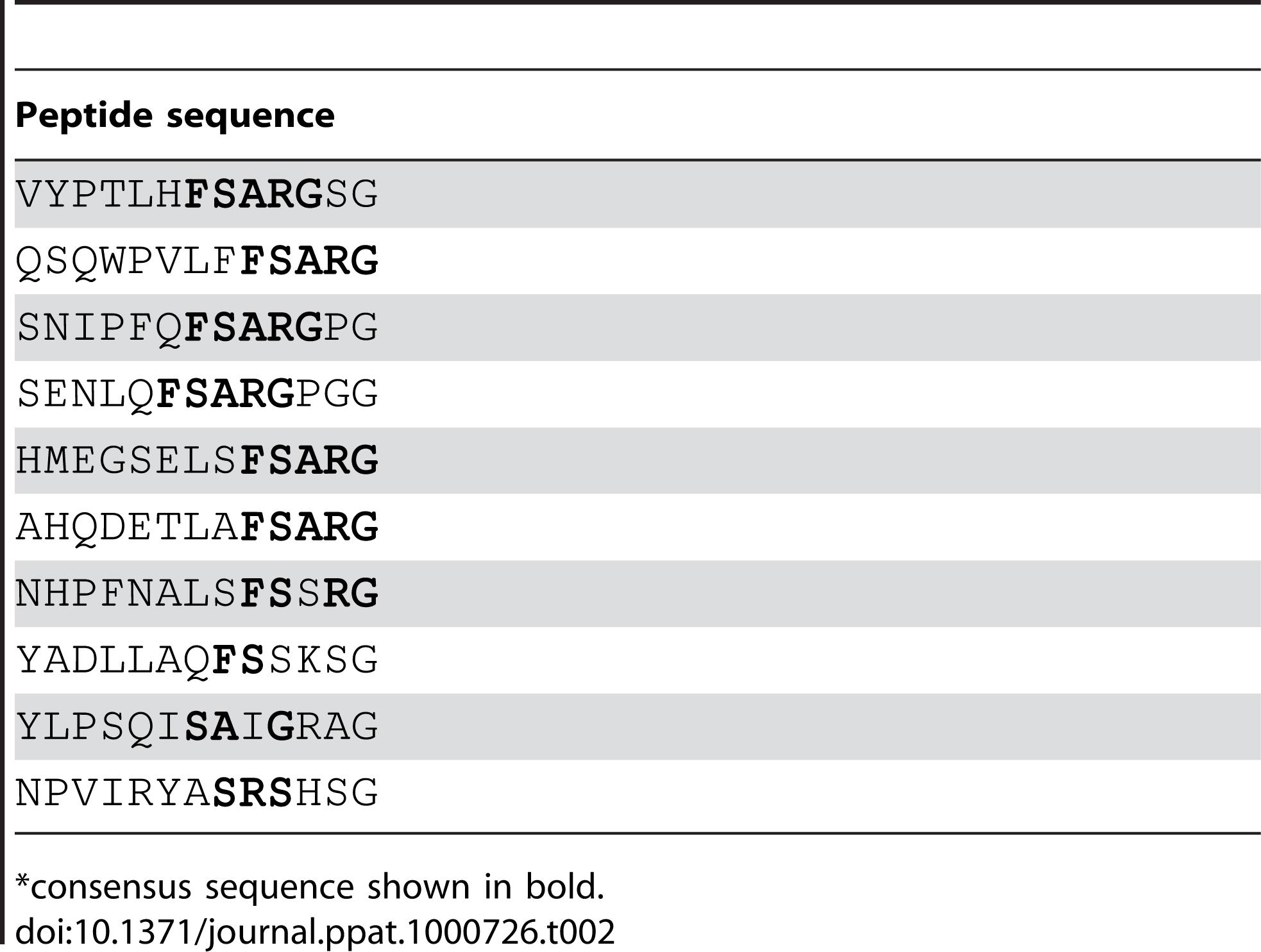 Peptide motifs binding to SdrG<sub>N2N3</sub>.