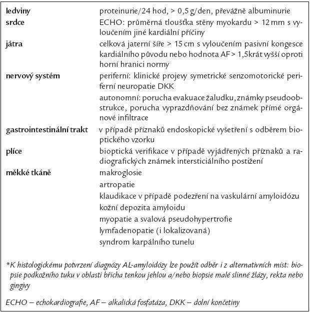 Průkaz postižení orgánů při AL-amyloidóze: biopsie postižených orgánů nebo cílená biopsie z alternativních míst* [30].