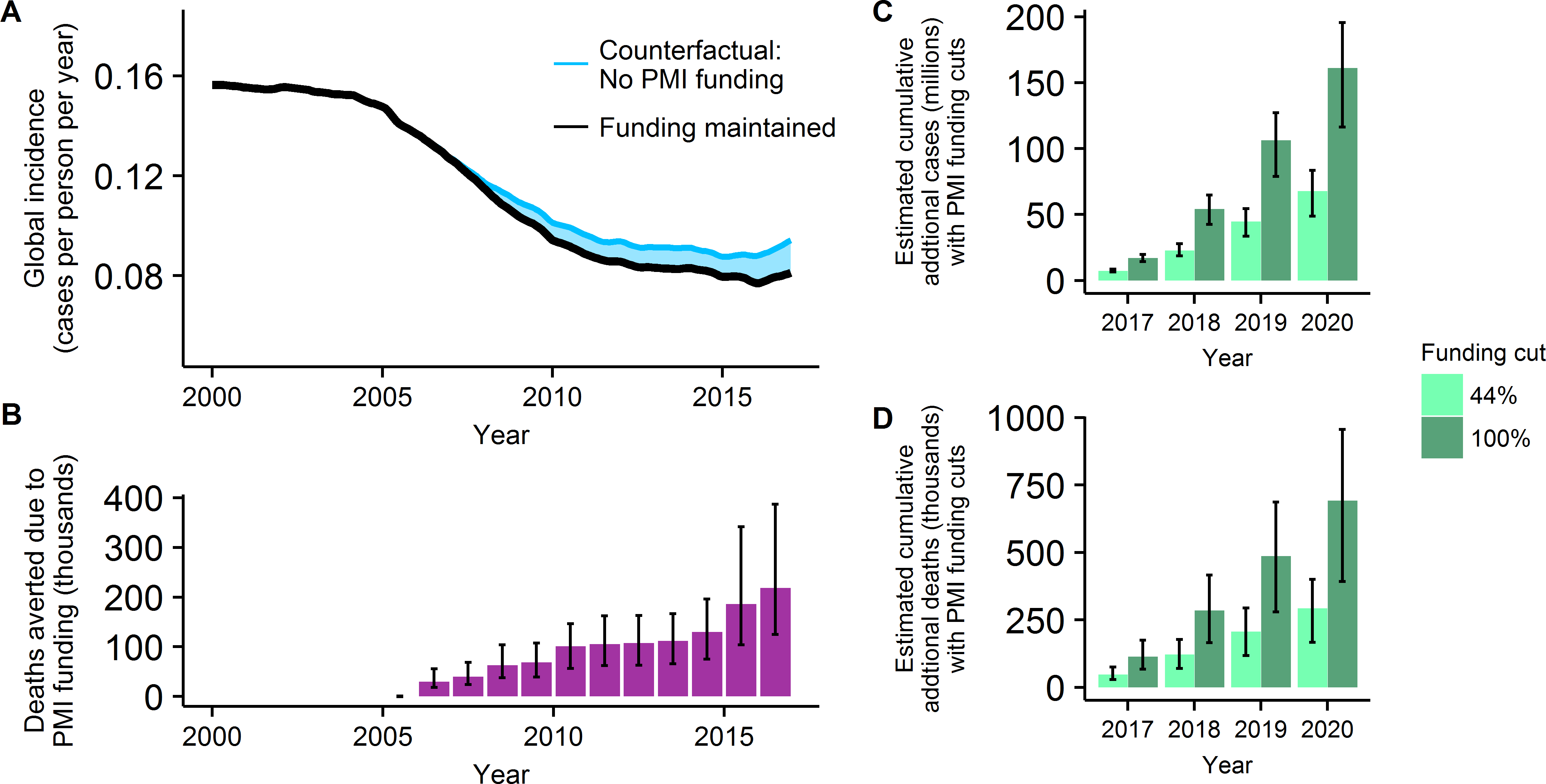 The projected impact of PMI funding on past and future global malaria trends.
