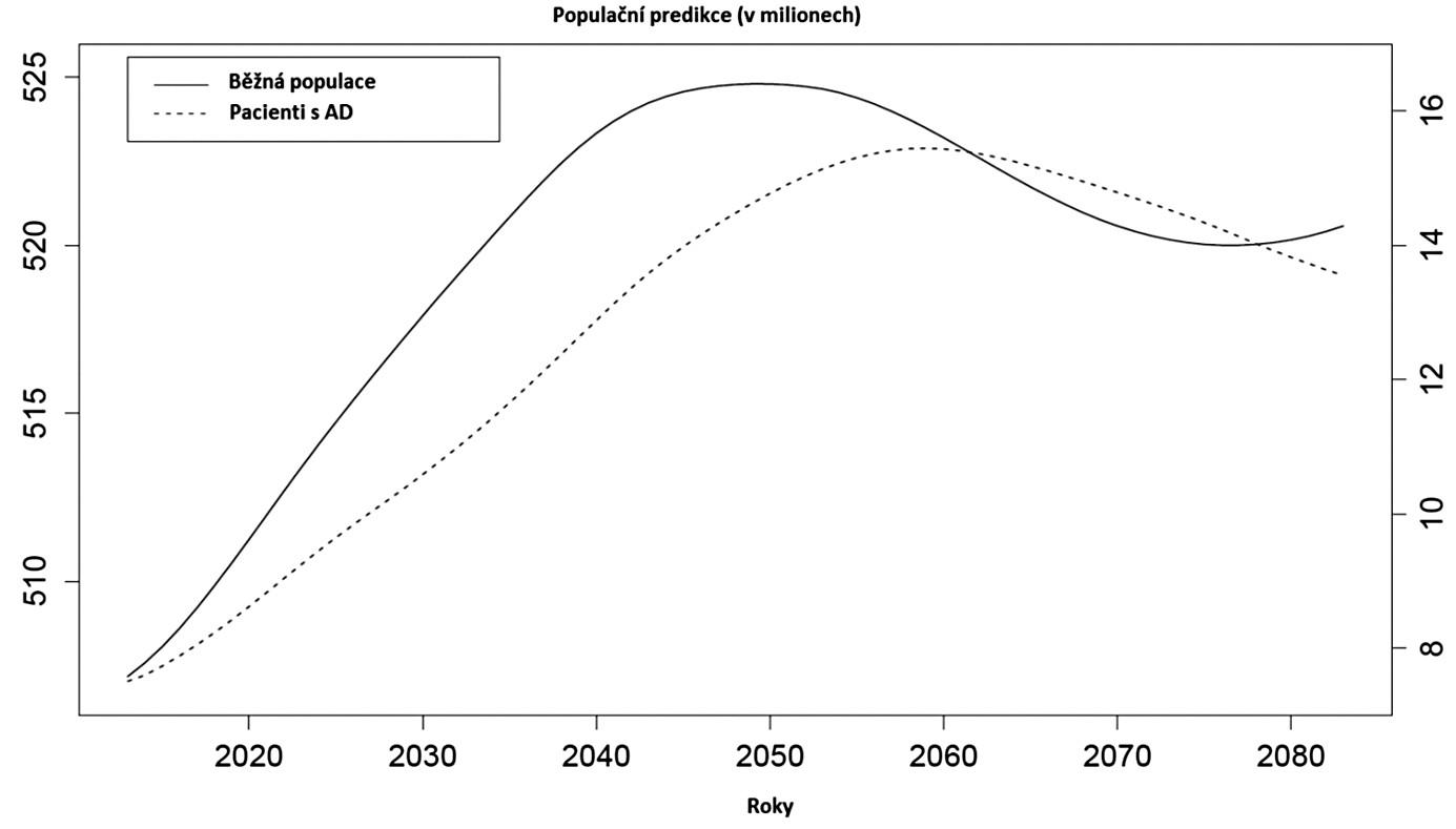 Vývoje běžné populace v porovnání s predikovanými počty pacientů s AD – vlastní zpracování