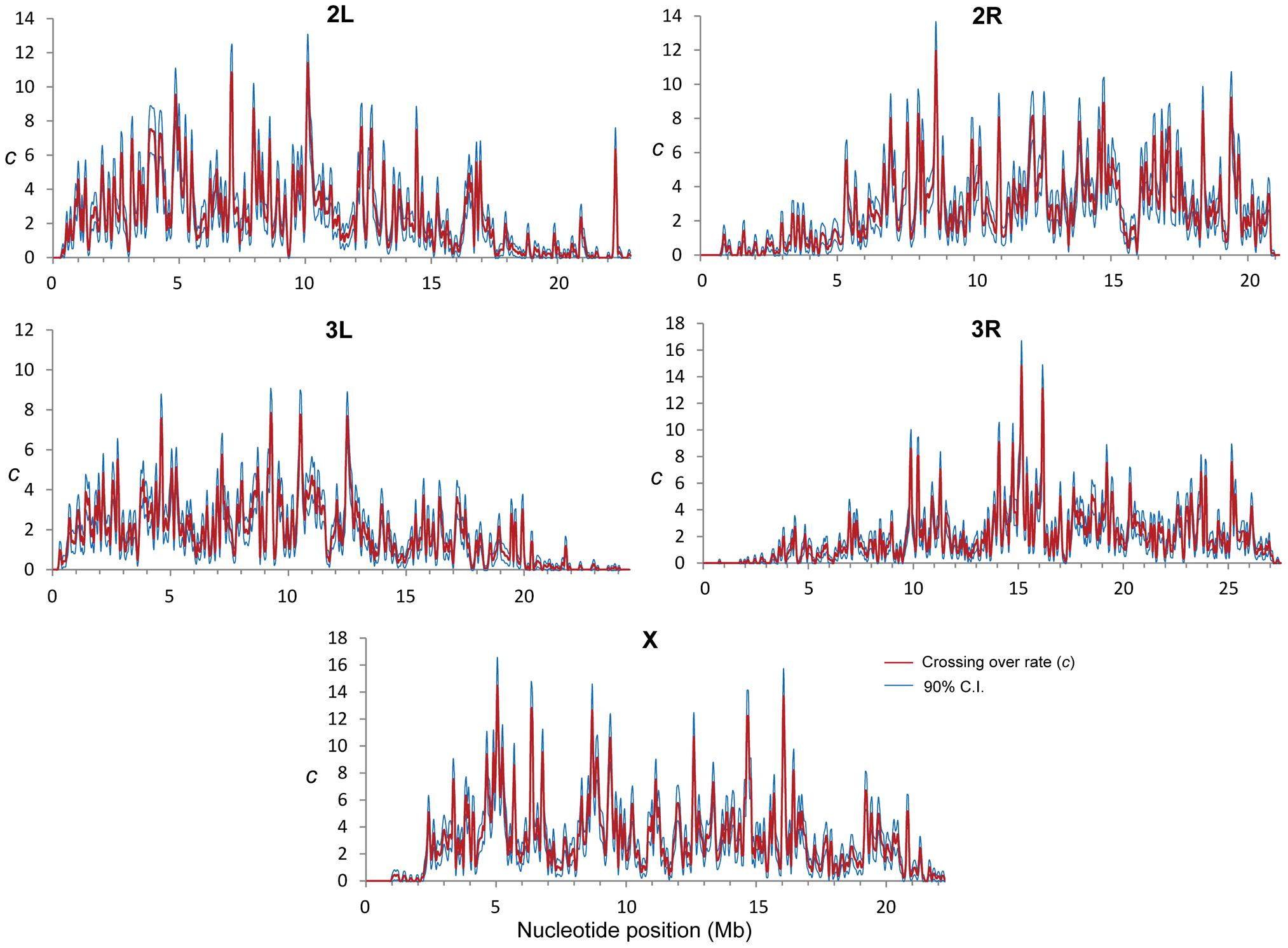 Crossing over rate variation along chromosome arms in <i>D. melanogaster</i>.