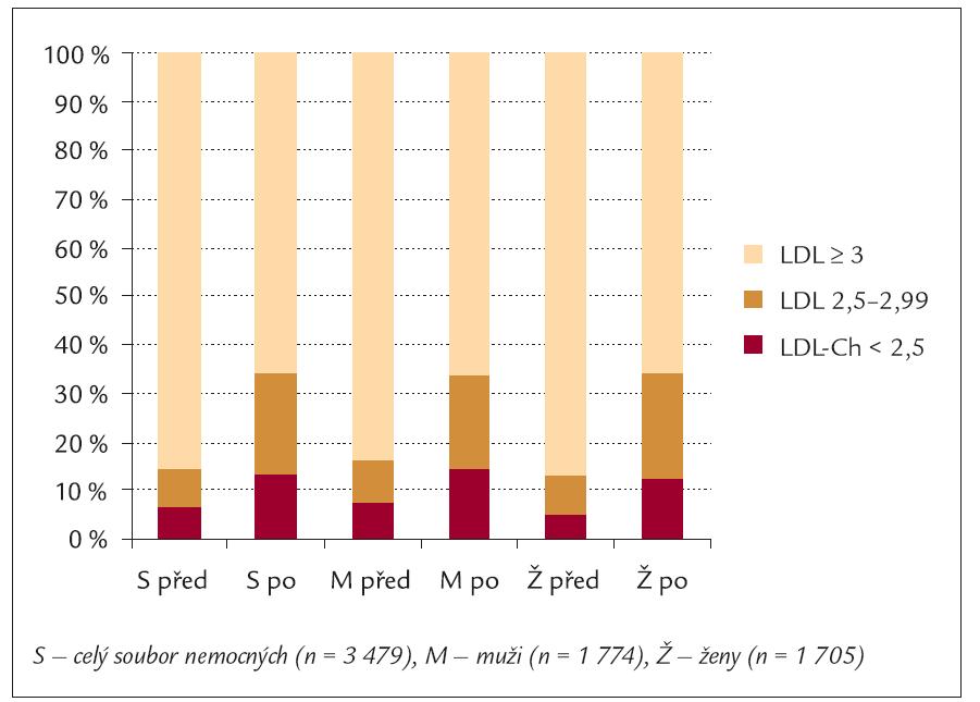 Zastoupení nemocných s různými hladinami LDL-cholesterolu (mmol/l) u celého souboru, u mužů a u žen před zahájením intervence a 6 měsíců intervence.