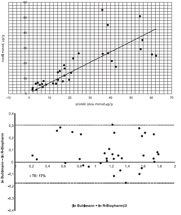 Shoda výsledků měření pomocí dvou studovaných souprav (a) Rozdílový Bland-Altmanův graf, (b) Bland-Altmanův graf po logaritmické transformaci dat Fig. 2. Congruence of measurement results (a) Bland-Altman plot for variation, (b) Bland-Altman plot for log-transformed data