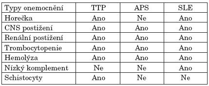Diferenciální diagnostika mezi TTP, antifosfolipidovým syndromem a aktivním SLE dle Ashersona (18).