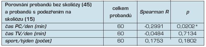 Hodnocení korelace způsobu trávení volného času na vadném držení těla (pozitivní Adamsův test)