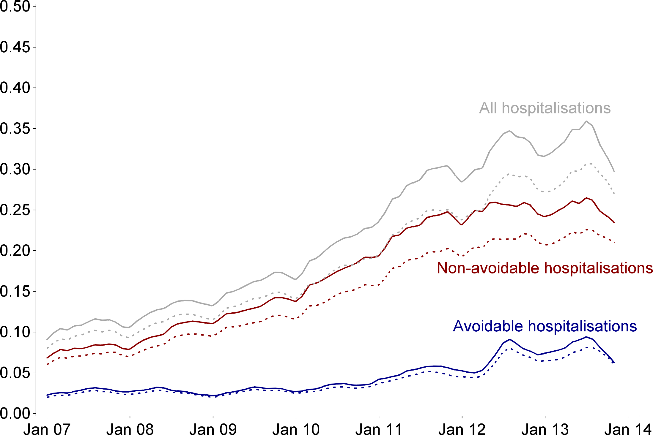 Average rate of hospitalisations per month in CDMP participants before and after matching.