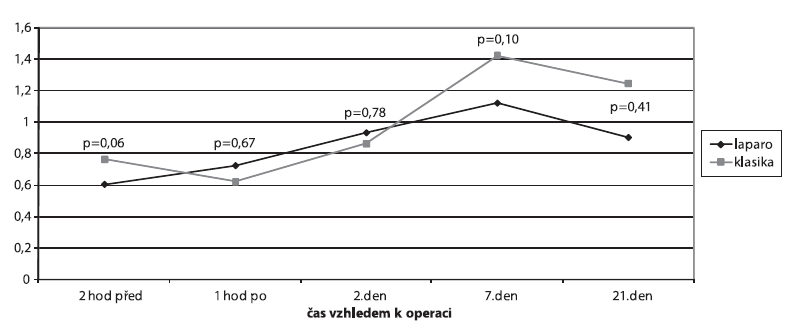 Srovnání hladin orosomukoidu (ANOVA)