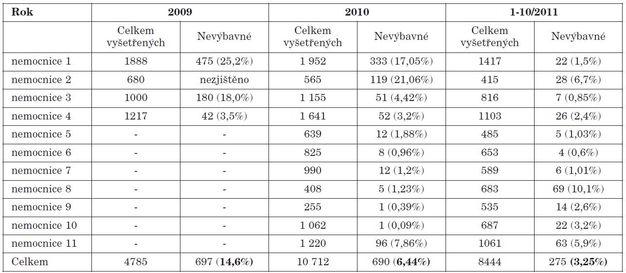 Postupné zvyšování počtu vyšetřených dětí a snižování počtu děti s nevýbavnými OAE v nemocnicích Moravskoslezského kraje v průběhu 3 let.