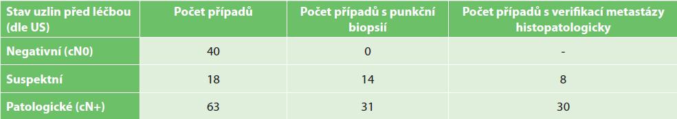 Stav lymfatických uzlin před léčbou, punkční biopsie a výsledky punkčních biopsií<br> Tab. 1: Pretreatment lymph node status, puncture biopsies and their results